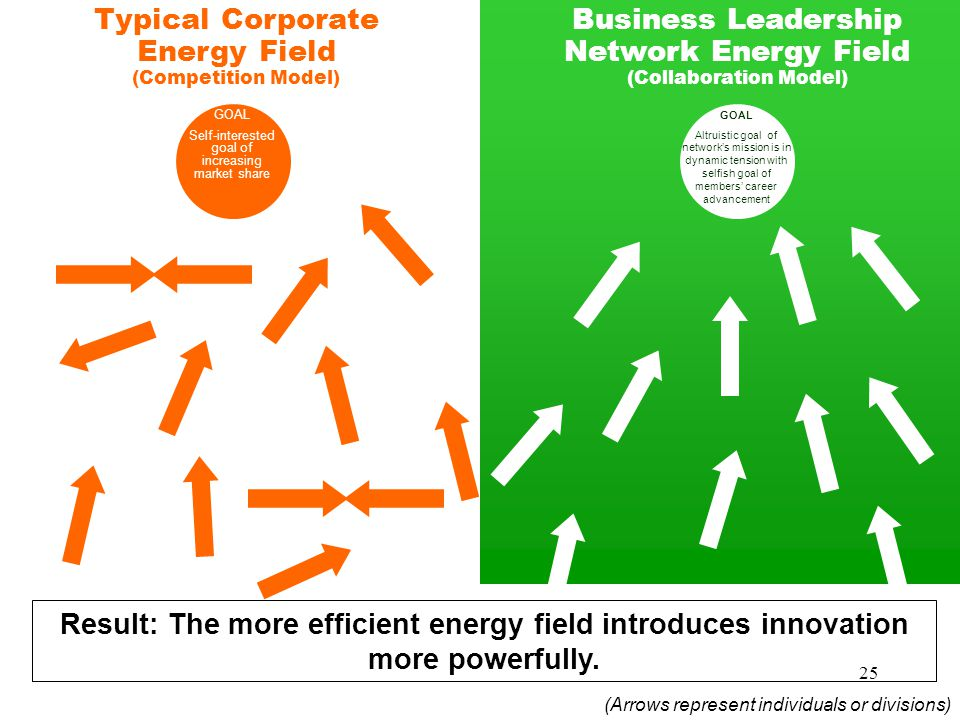 25 Typical Corporate Energy Field (Competition Model) Business Leadership Network Energy Field (Collaboration Model) GOAL Self-interested goal of increasing market share (Arrows represent individuals or divisions) Result: The more efficient energy field introduces innovation more powerfully.