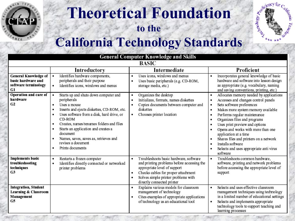 Theoretical Foundation to the California Technology Standards