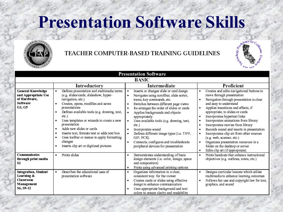 Presentation Software Skills