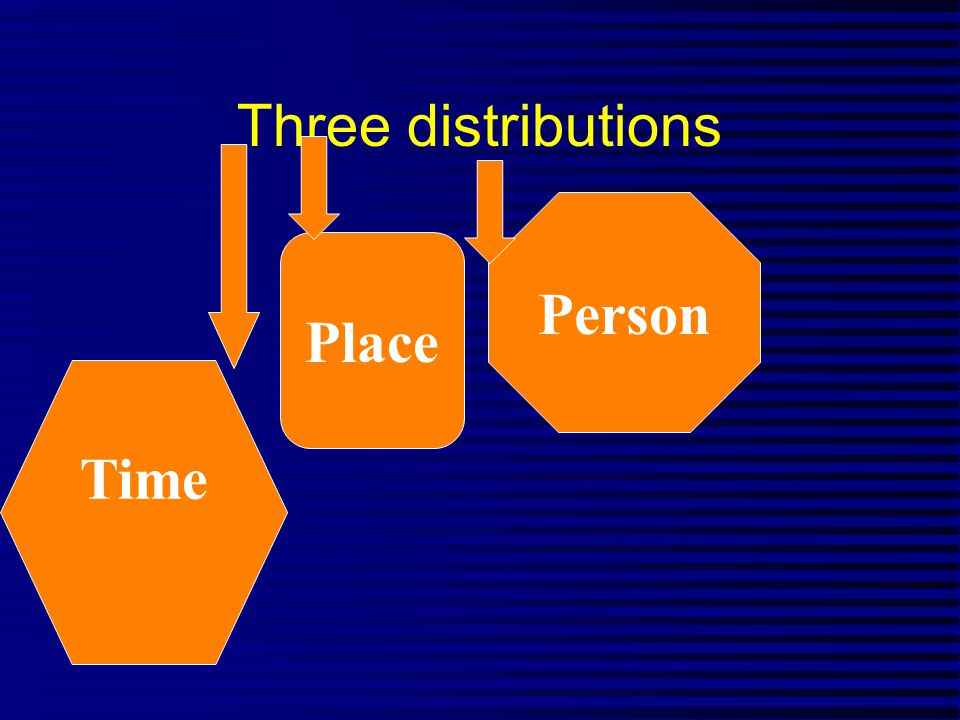 Three distributions Place Person Time
