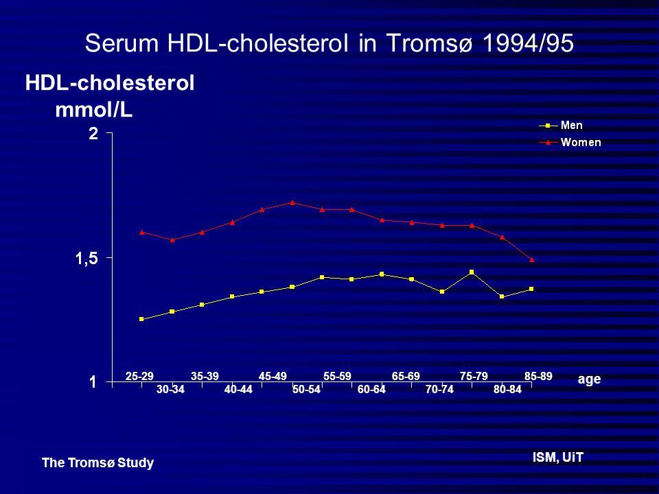 Serum HDL-cholesterol in Tromsø 1994/95 25-29 35-39 45-49 55-59 65-69 75-79 85-89 30-34 40-44 50-54 60-64 70-74 80-84 ISM, UiT HDL-cholesterol mmol/L The Tromsø Study age