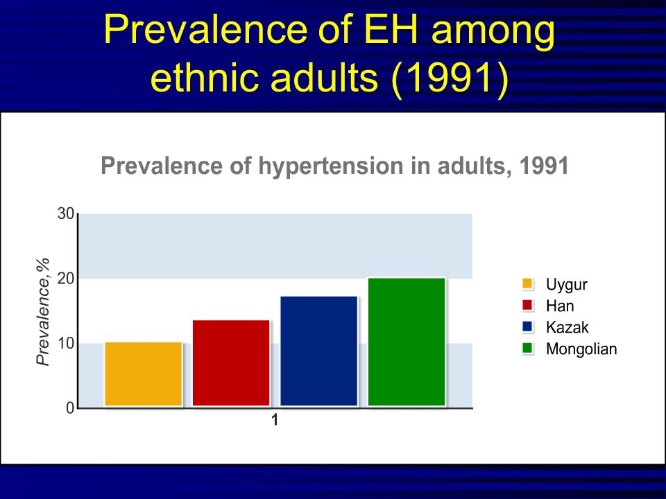 Prevalence of EH among ethnic adults (1991)
