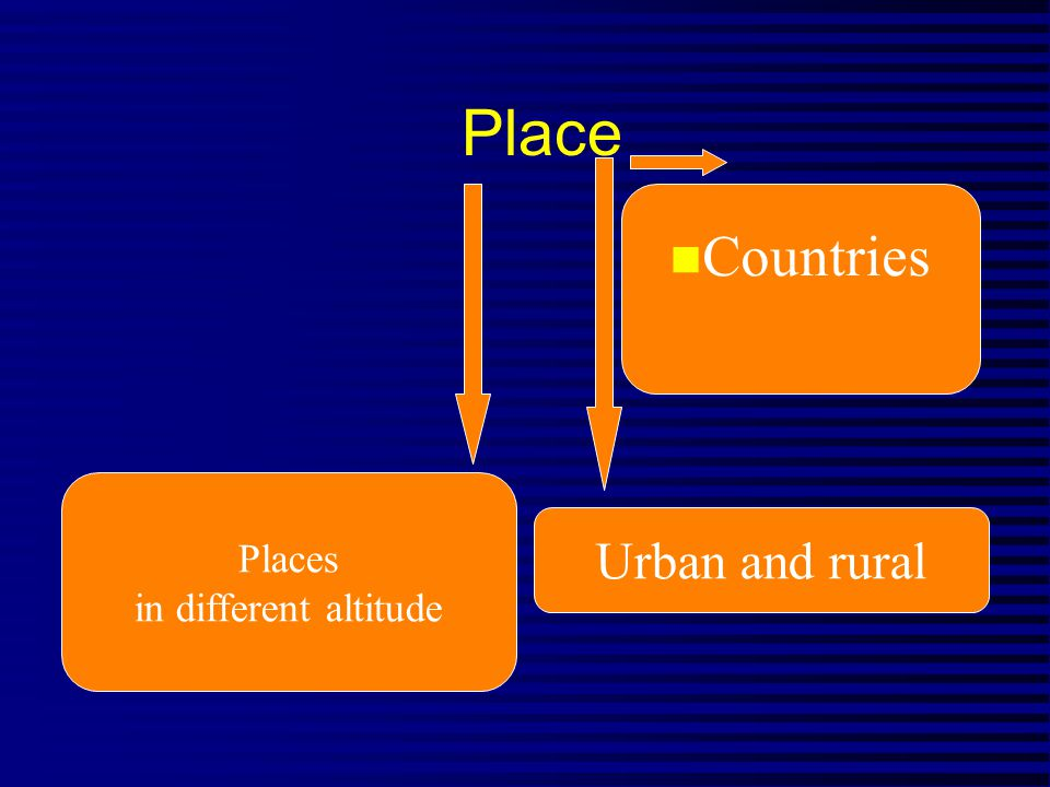 Place n Countries Urban and rural Places in different altitude