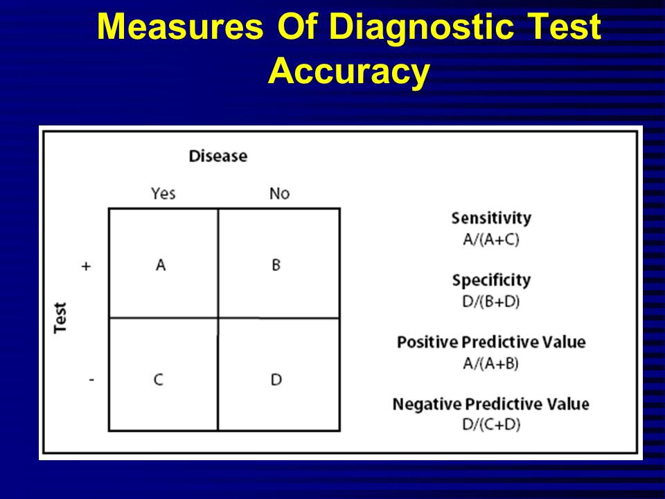 Measures Of Diagnostic Test Accuracy