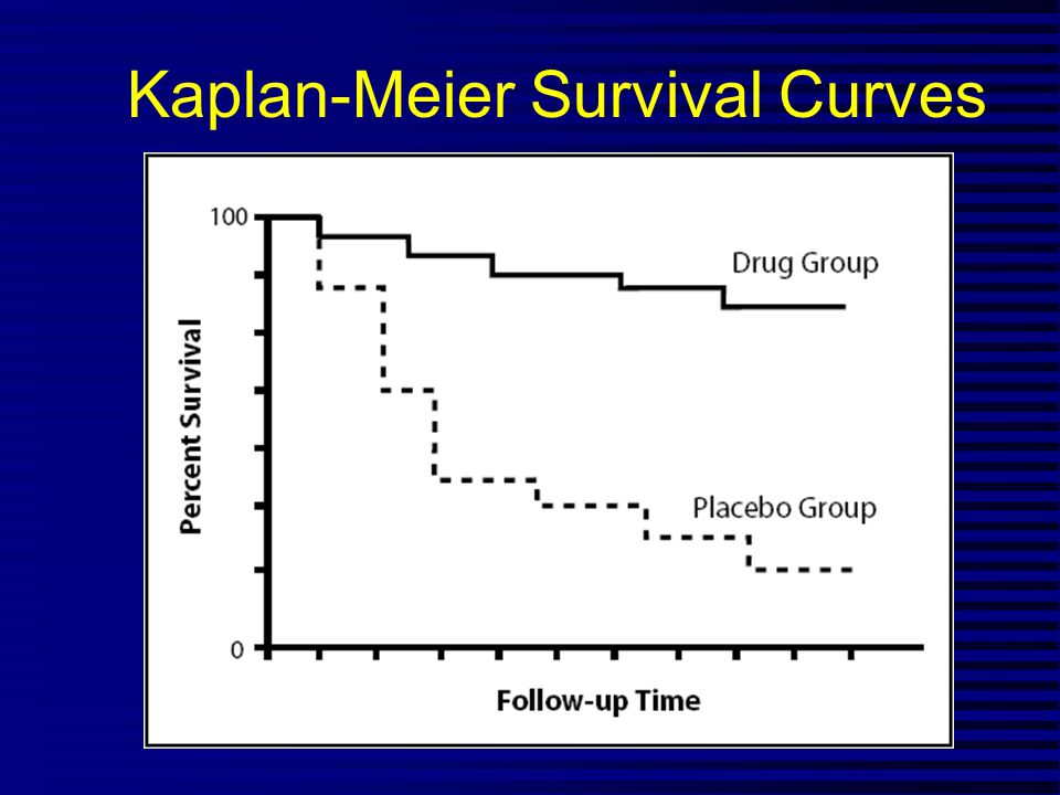 Kaplan-Meier Survival Curves