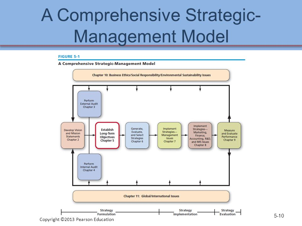 A Comprehensive Strategic- Management Model 5-10 Copyright ©2013 Pearson Education