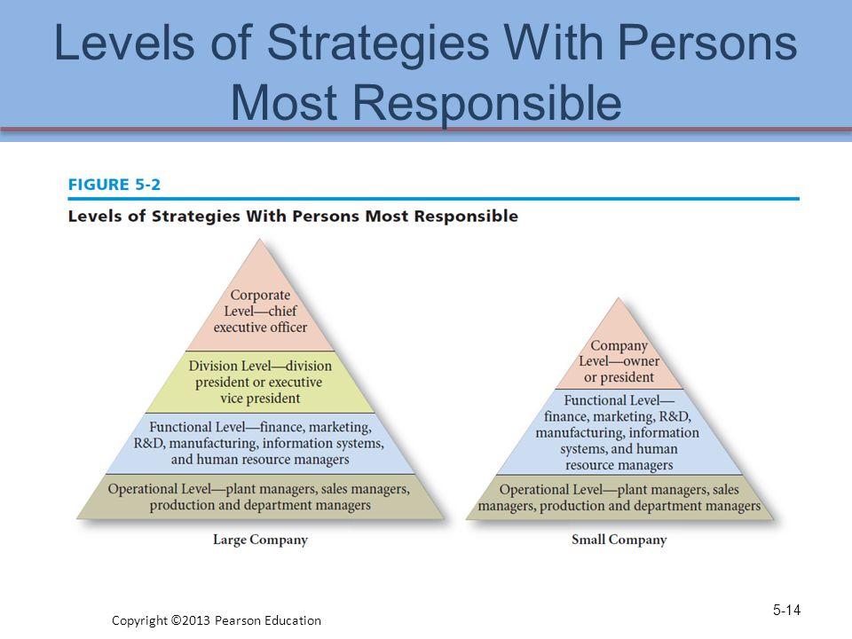 Levels of Strategies With Persons Most Responsible 5-14 Copyright ©2013 Pearson Education