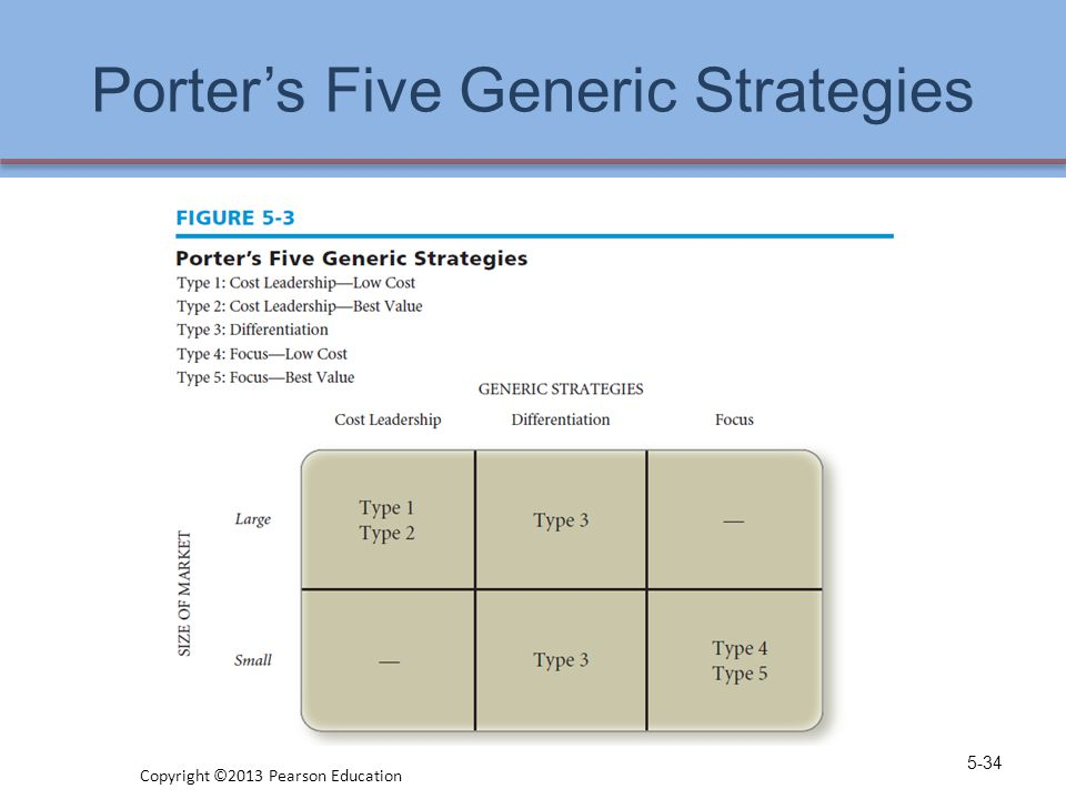 Porter's Five Generic Strategies 5-34 Copyright ©2013 Pearson Education