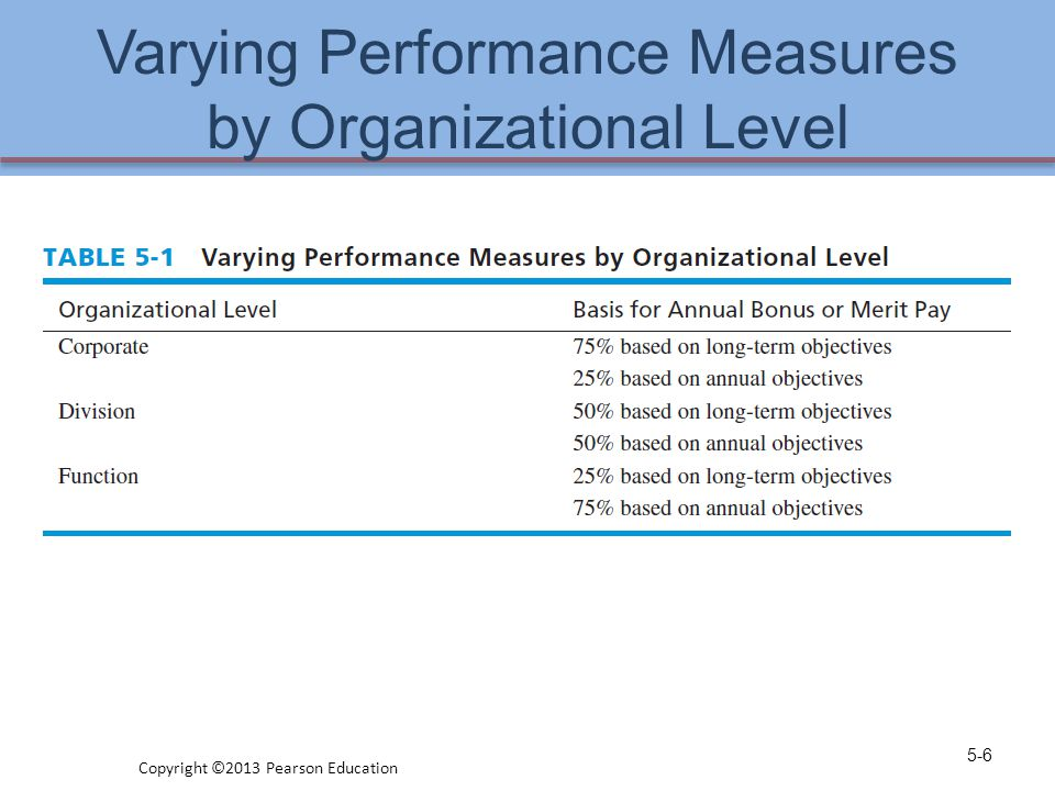 Varying Performance Measures by Organizational Level 5-6 Copyright ©2013 Pearson Education