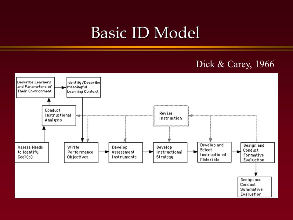 Basic ID Model Dick & Carey, 1966