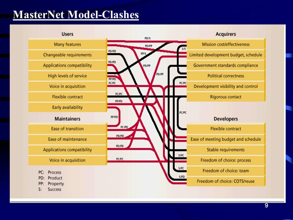 9 MasterNet Model-Clashes