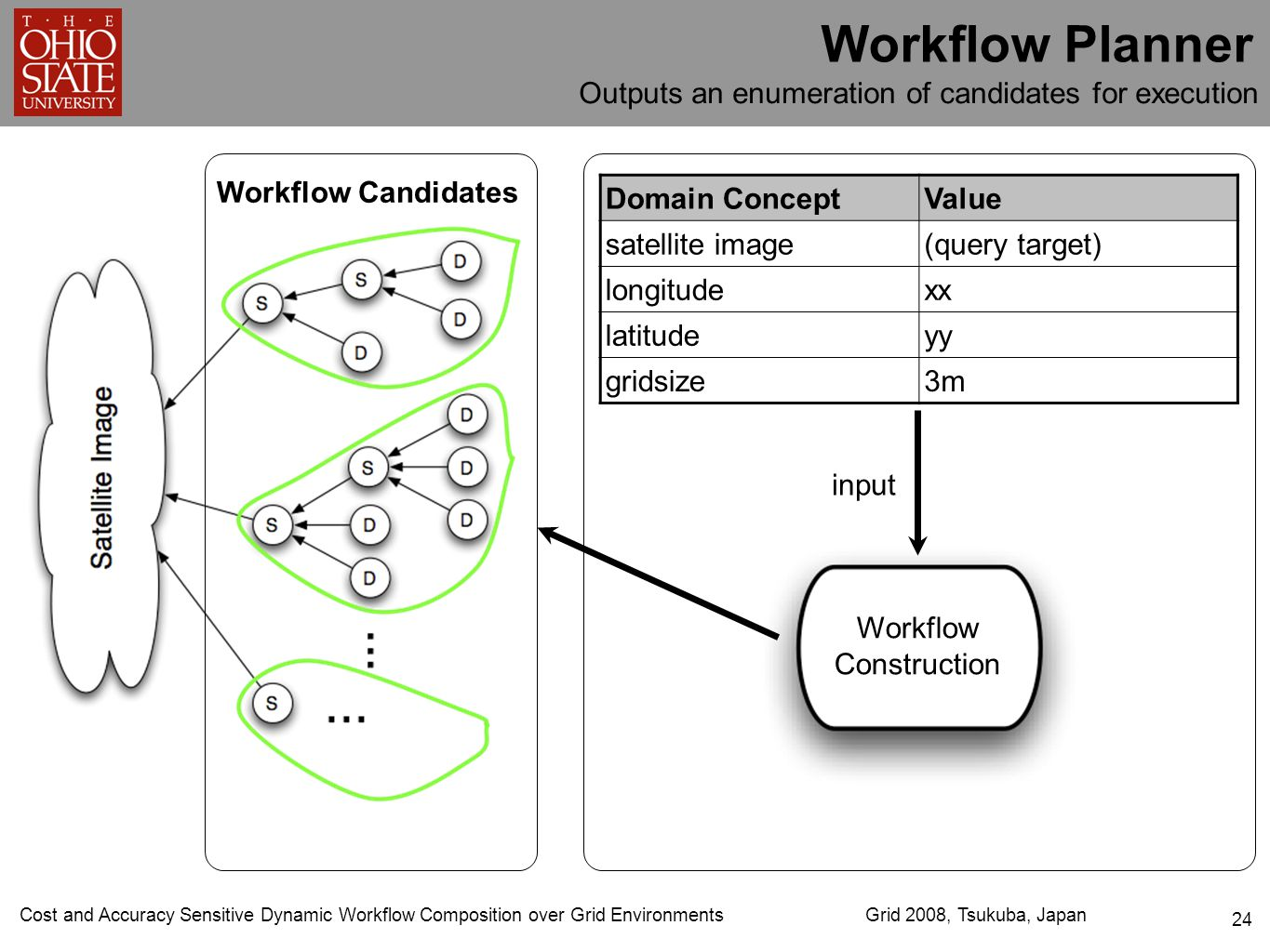 Cost and Accuracy Sensitive Dynamic Workflow Composition over Grid EnvironmentsGrid 2008, Tsukuba, Japan 24 Workflow Planner Domain ConceptValue satel