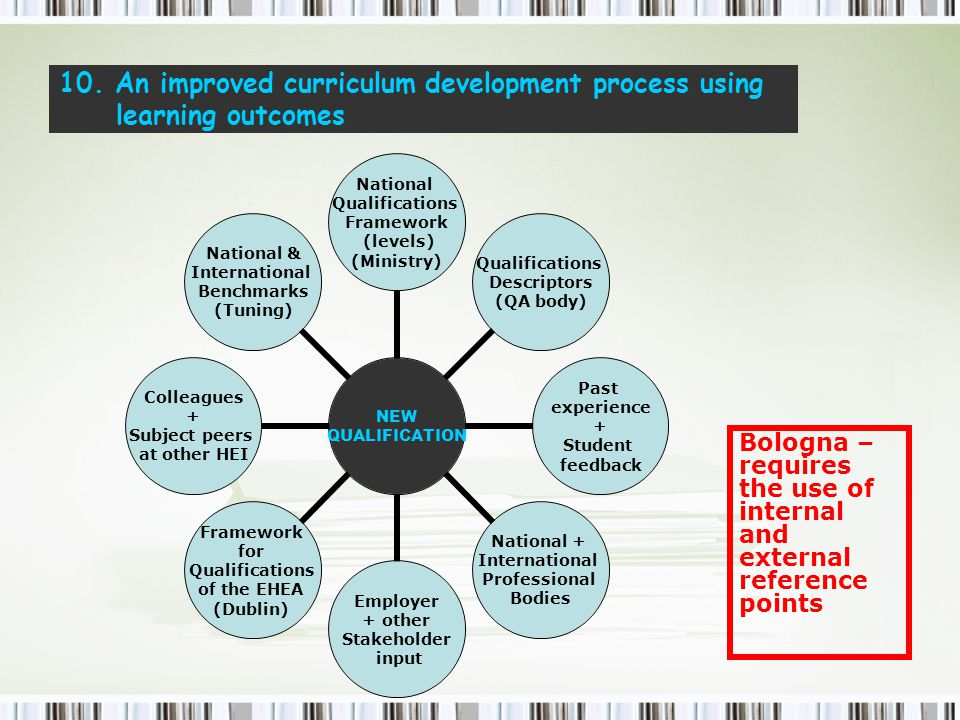 10. An improved curriculum development process using learning outcomes NEW QUALIFICATION National Qualifications Framework (levels) (Ministry) Qualifi