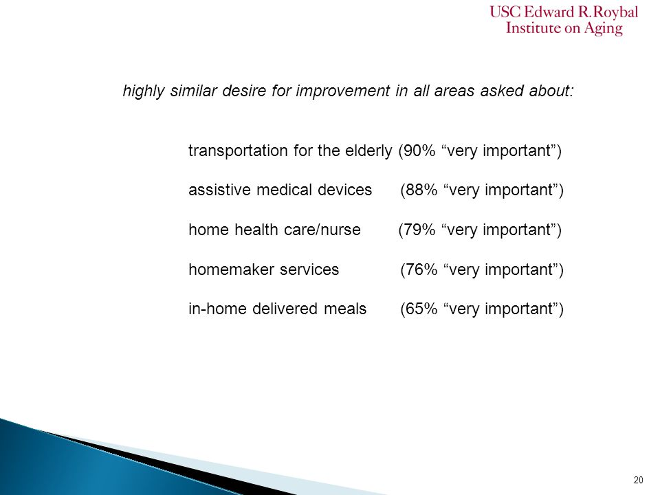 highly similar desire for improvement in all areas asked about: transportation for the elderly (90% very important ) assistive medical devices (88% very important ) home health care/nurse (79% very important ) homemaker services (76% very important ) in-home delivered meals (65% very important ) 20
