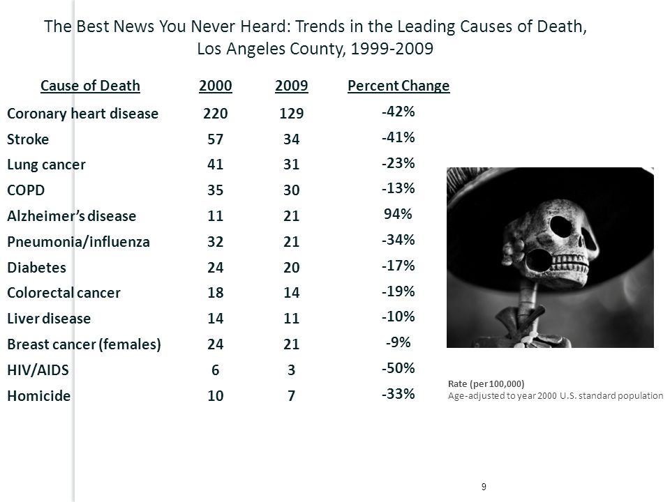 Cause of Death20002009Percent Change Coronary heart disease220129 -42% Stroke5734 -41% Lung cancer4131 -23% COPD3530 -13% Alzheimer's disease1121 94%