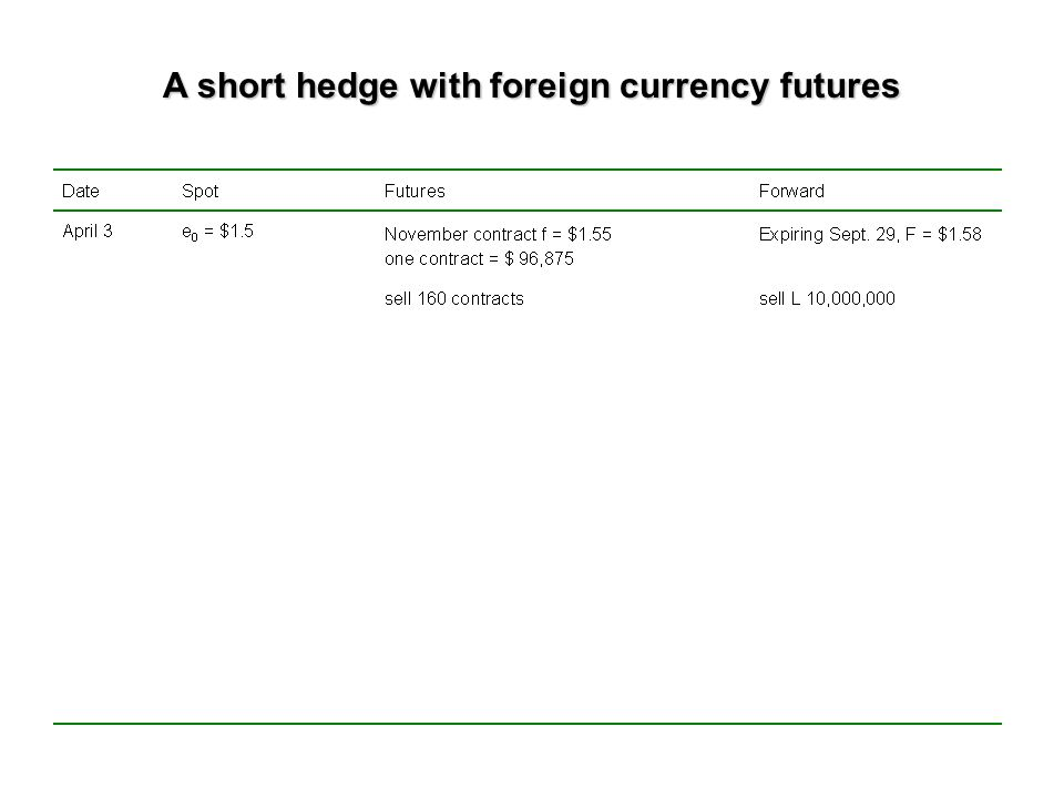 A short hedge with foreign currency futures On April 3 an American firm decides to transfer L 10,000,000 from London to New York, to a dollar denominated account.