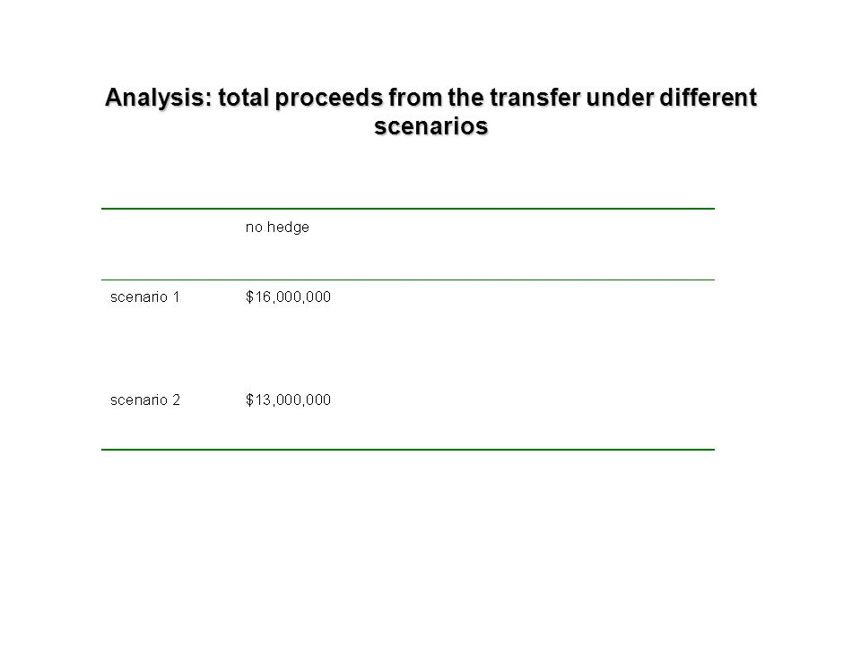 Analysis: total proceeds from the transfer under different scenarios
