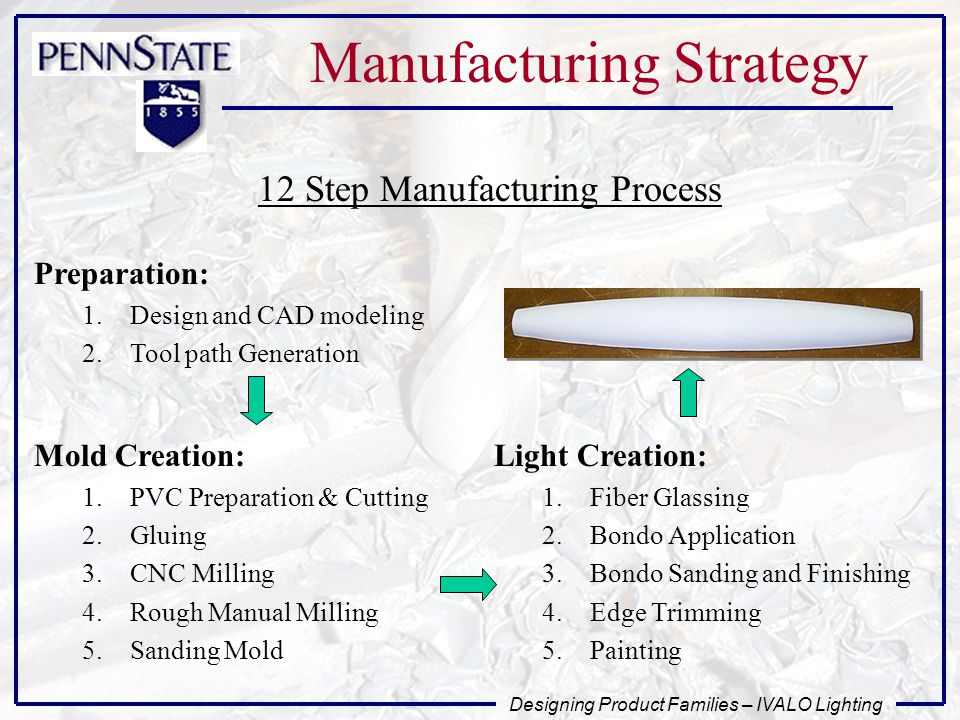 Designing Product Families – IVALO Lighting Manufacturing Strategy Preparation: 1.Design and CAD modeling 2.Tool path Generation Mold Creation: 1.PVC Preparation & Cutting 2.Gluing 3.CNC Milling 4.Rough Manual Milling 5.Sanding Mold Light Creation: 1.Fiber Glassing 2.Bondo Application 3.Bondo Sanding and Finishing 4.Edge Trimming 5.Painting 12 Step Manufacturing Process
