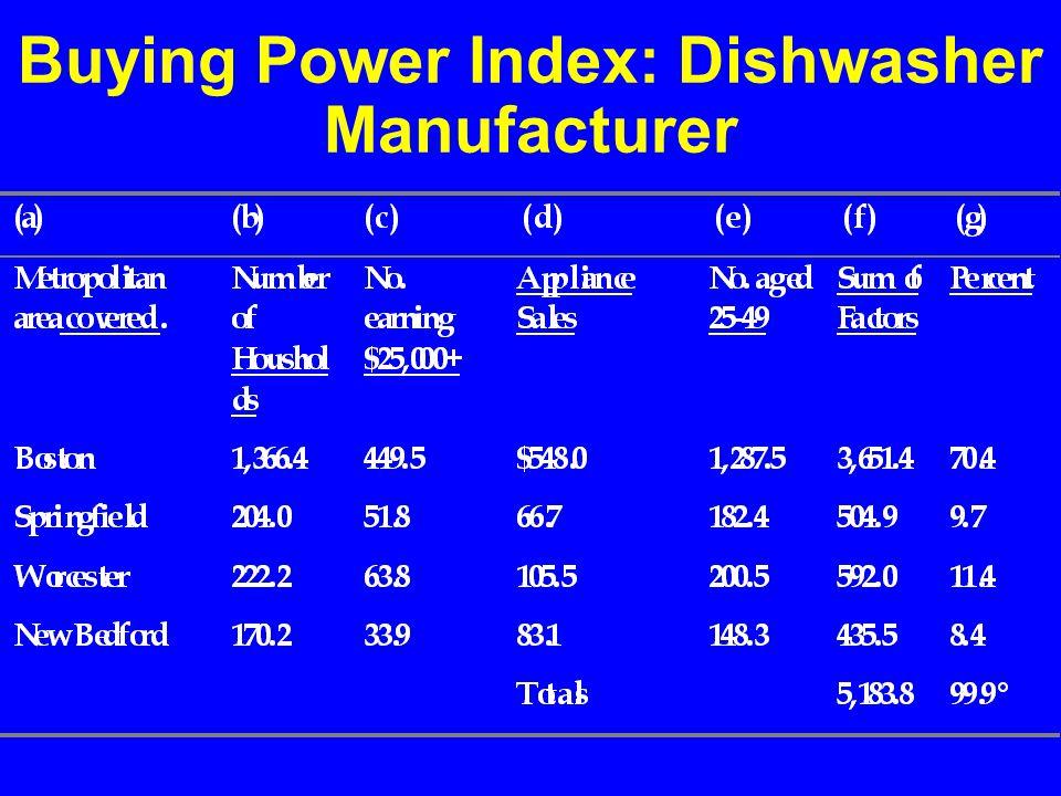 Buying Power Index: Dishwasher Manufacturer