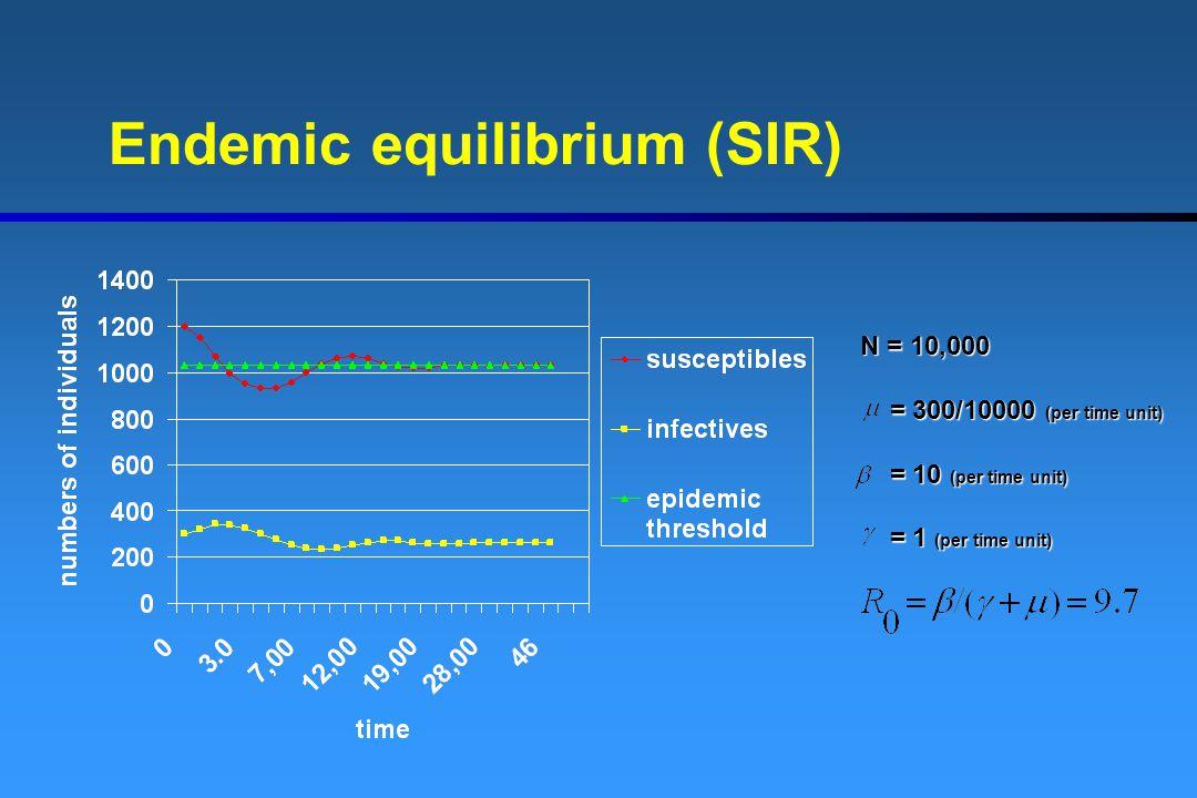 Endemic equilibrium (SIR) N = 10,000 = 300/10000 (per time unit) = 300/10000 (per time unit) = 10 (per time unit) = 10 (per time unit) = 1 (per time unit) = 1 (per time unit)