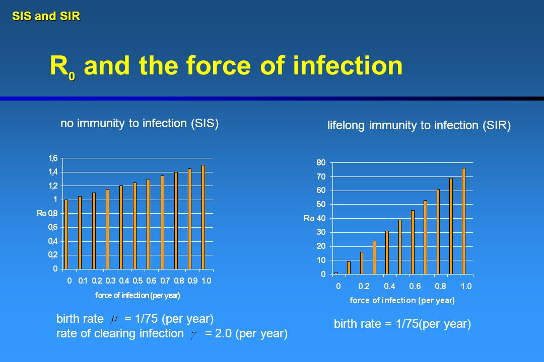 R and the force of infection birth rate = 1/75 (per year) rate of clearing infection = 2.0 (per year) birth rate = 1/75(per year) no immunity to infection (SIS) lifelong immunity to infection (SIR) 0 SIS and SIR