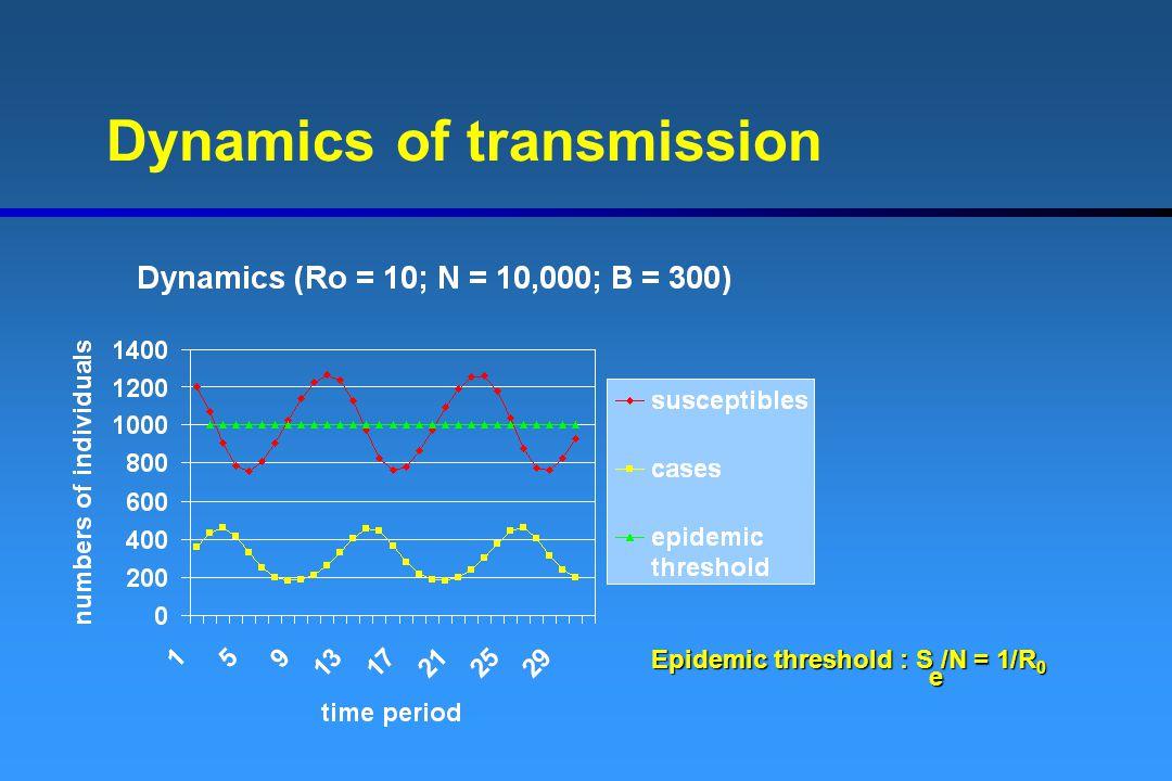 Dynamics of transmission Epidemic threshold : S /N = 1/R 0 e