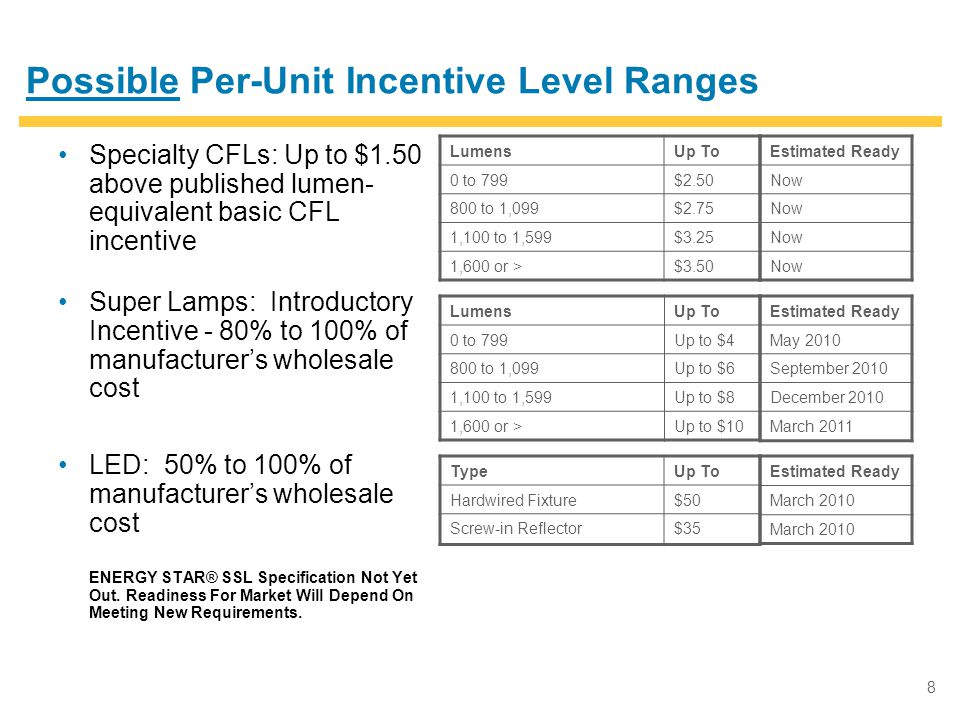 8 Possible Per-Unit Incentive Level Ranges Specialty CFLs: Up to $1.50 above published lumen- equivalent basic CFL incentive Super Lamps: Introductory Incentive - 80% to 100% of manufacturer's wholesale cost LED: 50% to 100% of manufacturer's wholesale cost ENERGY STAR® SSL Specification Not Yet Out.