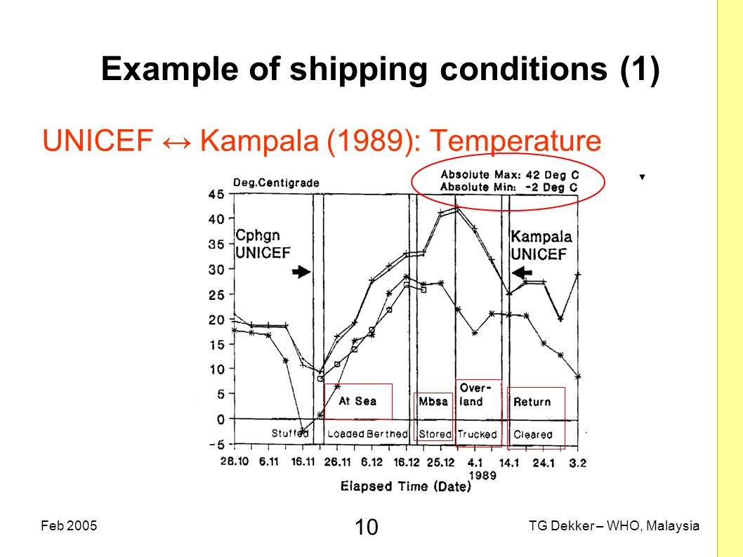 10 TG Dekker – WHO, MalaysiaFeb 2005 Example of shipping conditions (1) UNICEF ↔ Kampala (1989): Temperature