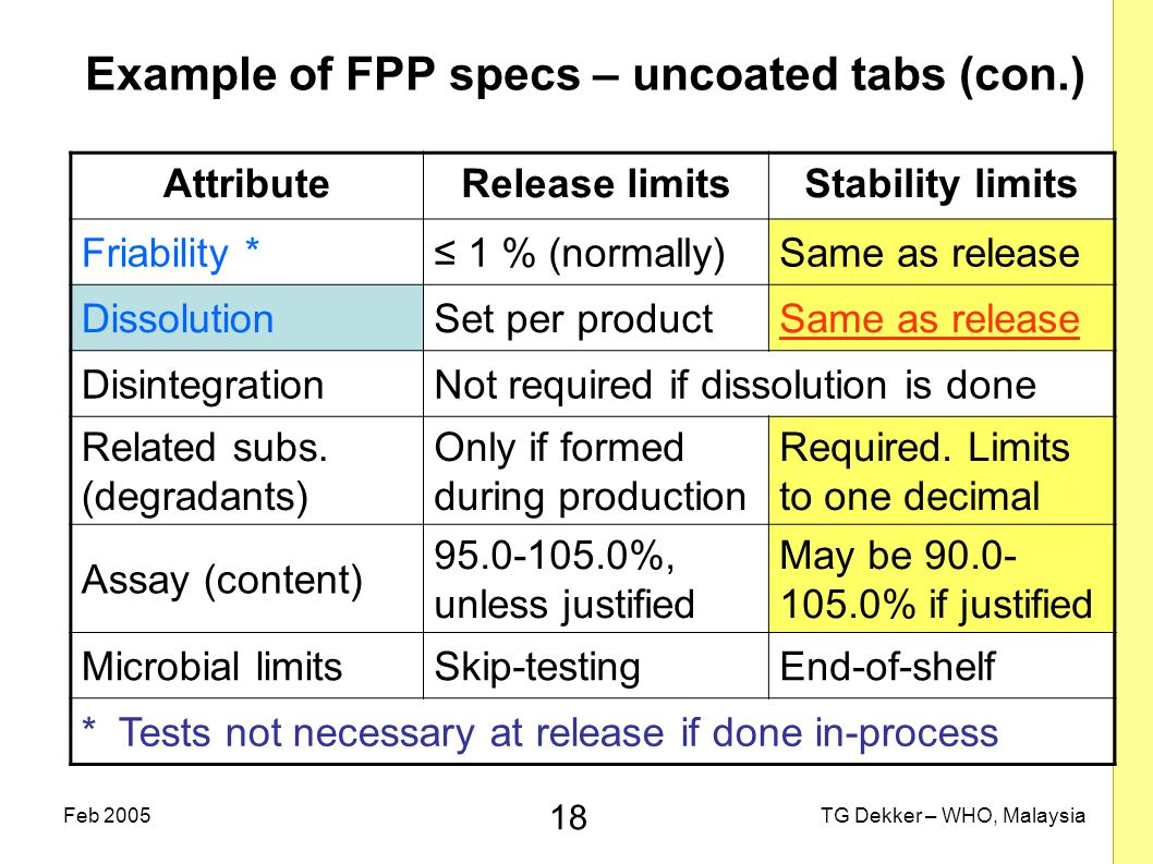 18 TG Dekker – WHO, MalaysiaFeb 2005 Example of FPP specs – uncoated tabs (con.) AttributeRelease limitsStability limits Friability *≤ 1 % (normally)Same as release DissolutionSet per productSame as release DisintegrationNot required if dissolution is done Related subs.