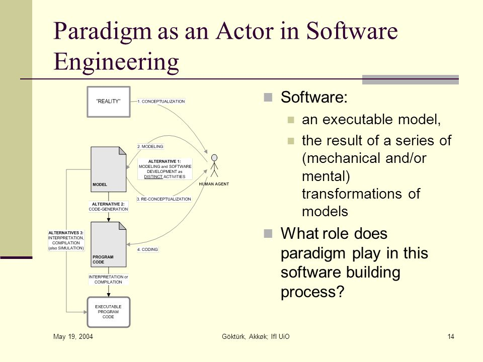 May 19, 2004 Göktürk, Akkøk; IfI UiO14 Paradigm as an Actor in Software Engineering Software: an executable model, the result of a series of (mechanical and/or mental) transformations of models What role does paradigm play in this software building process