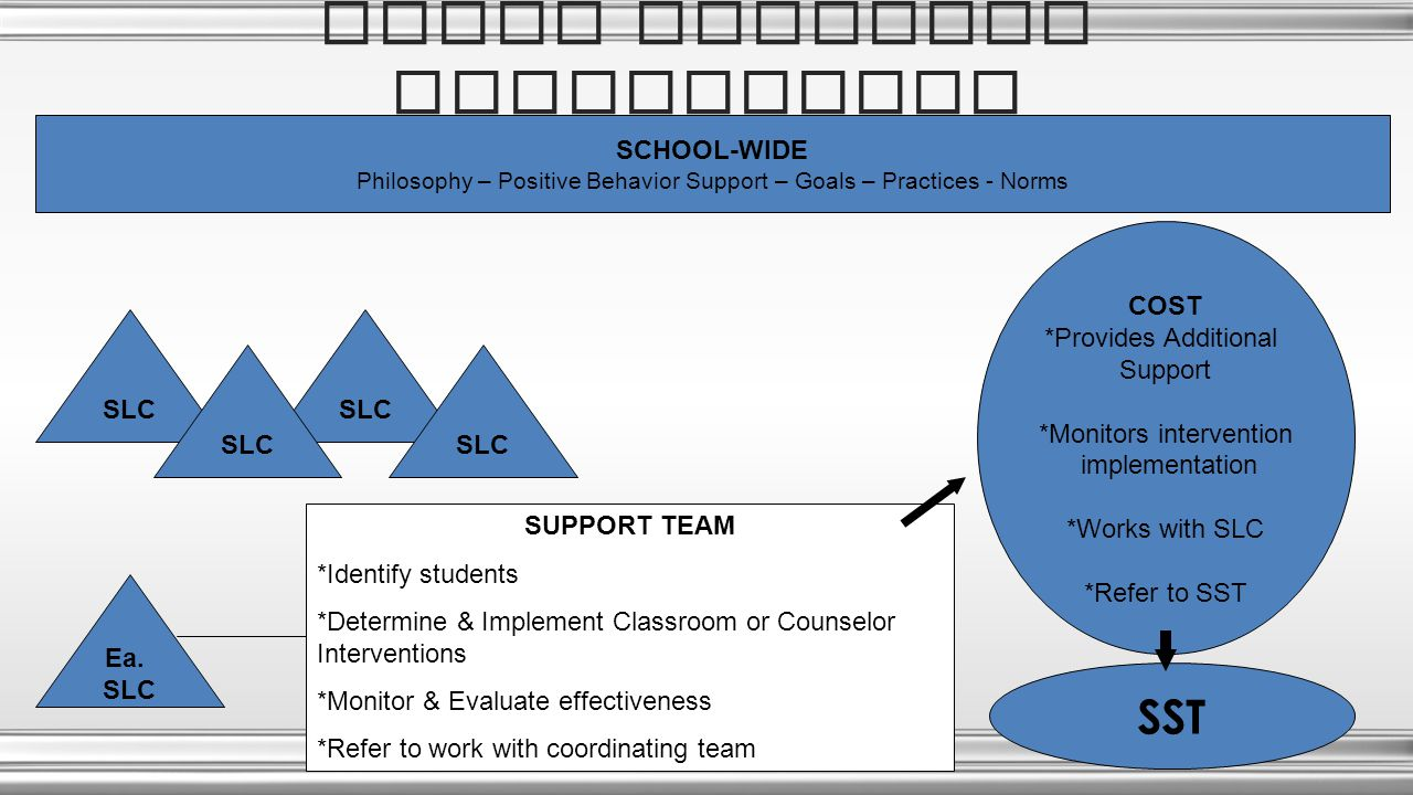 SLC SMALL LEARNING COMMUNITIES SCHOOL-WIDE Philosophy – Positive Behavior Support – Goals – Practices - Norms SLC Ea.