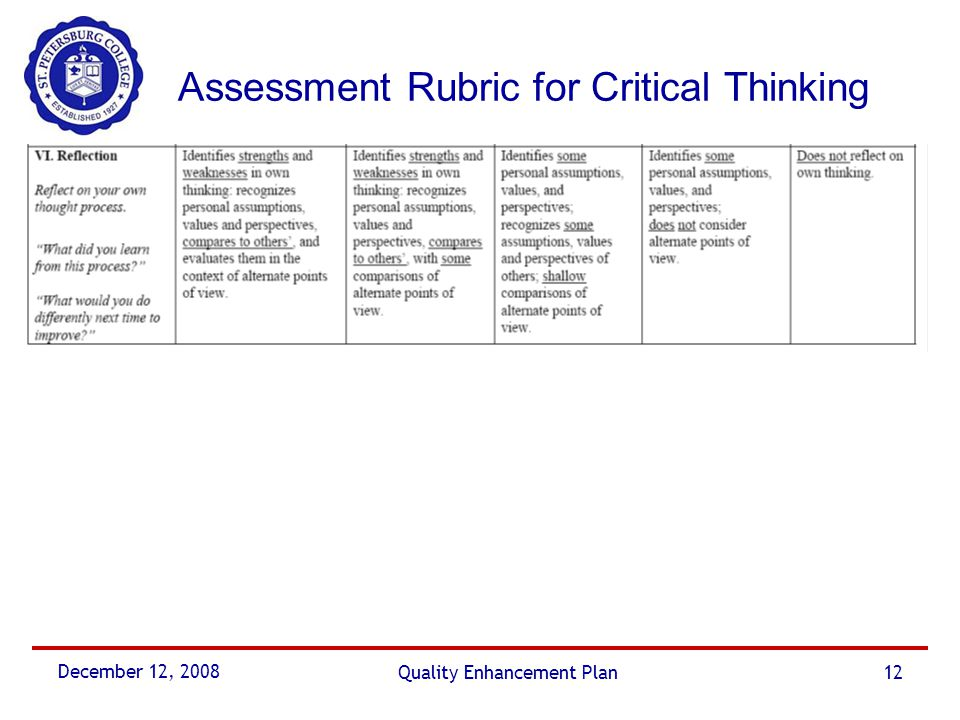 December 12, 2008 Quality Enhancement Plan12 Assessment Rubric for Critical Thinking