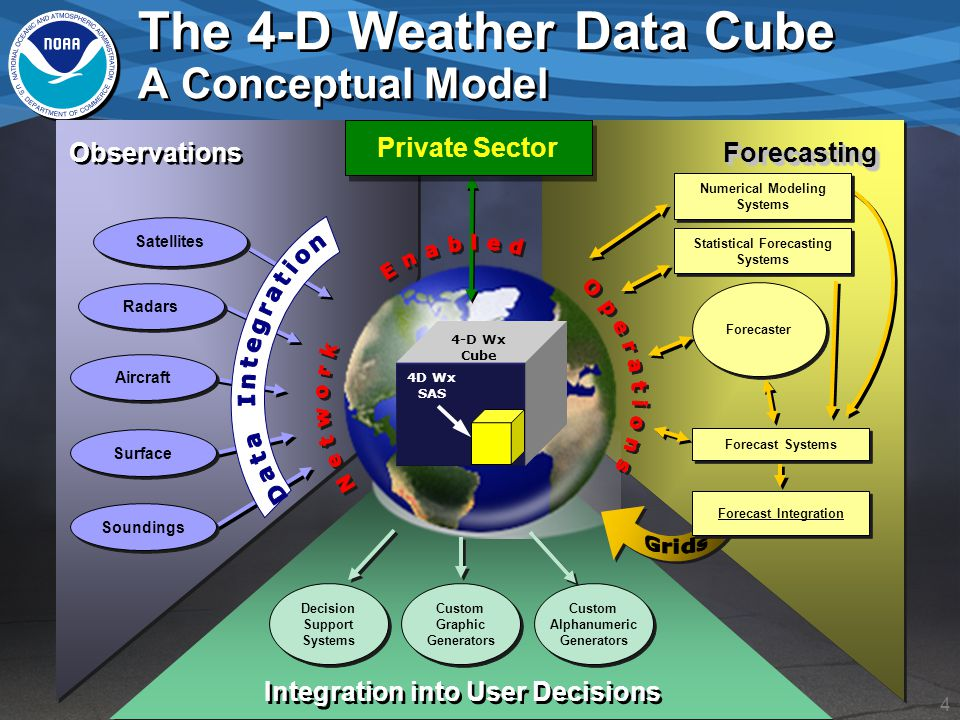 15 Probabilistic Information From the JPDO Weather ConOps: Uncertainty in meteorological phenomena that have significant impact on system capacity is managed through the use of probabilistic forecasts.