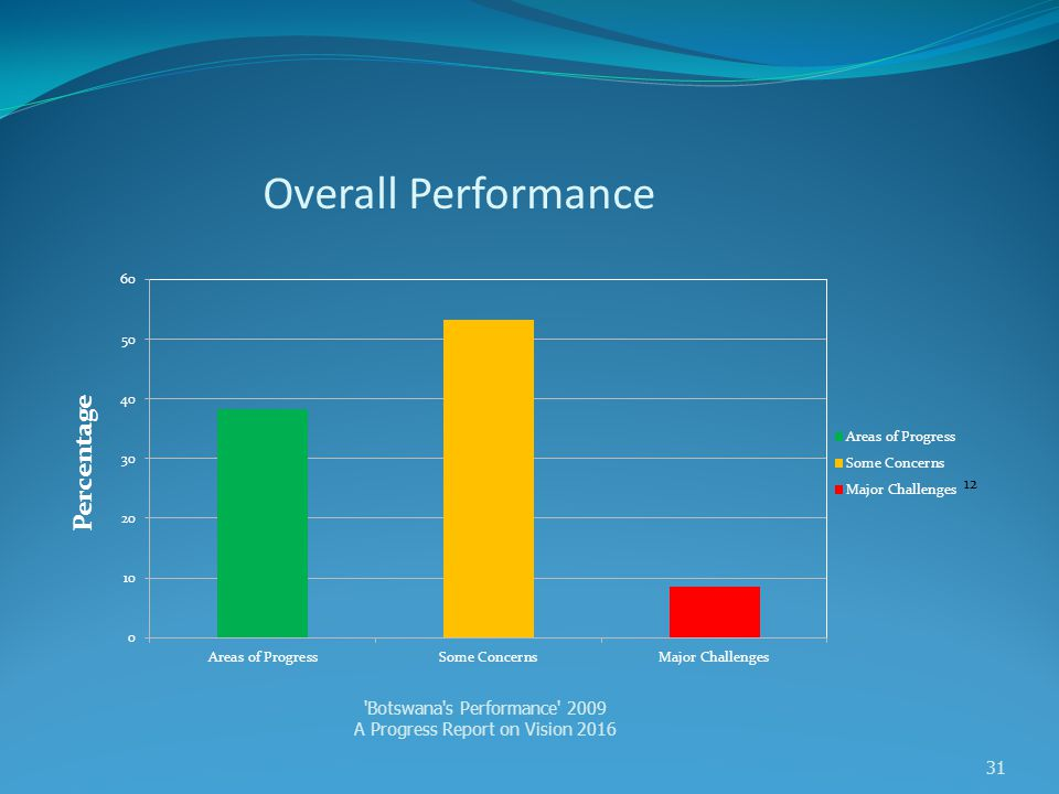 Overall Performance 'Botswana's Performance' 2009 A Progress Report on Vision 2016 31 Percentage