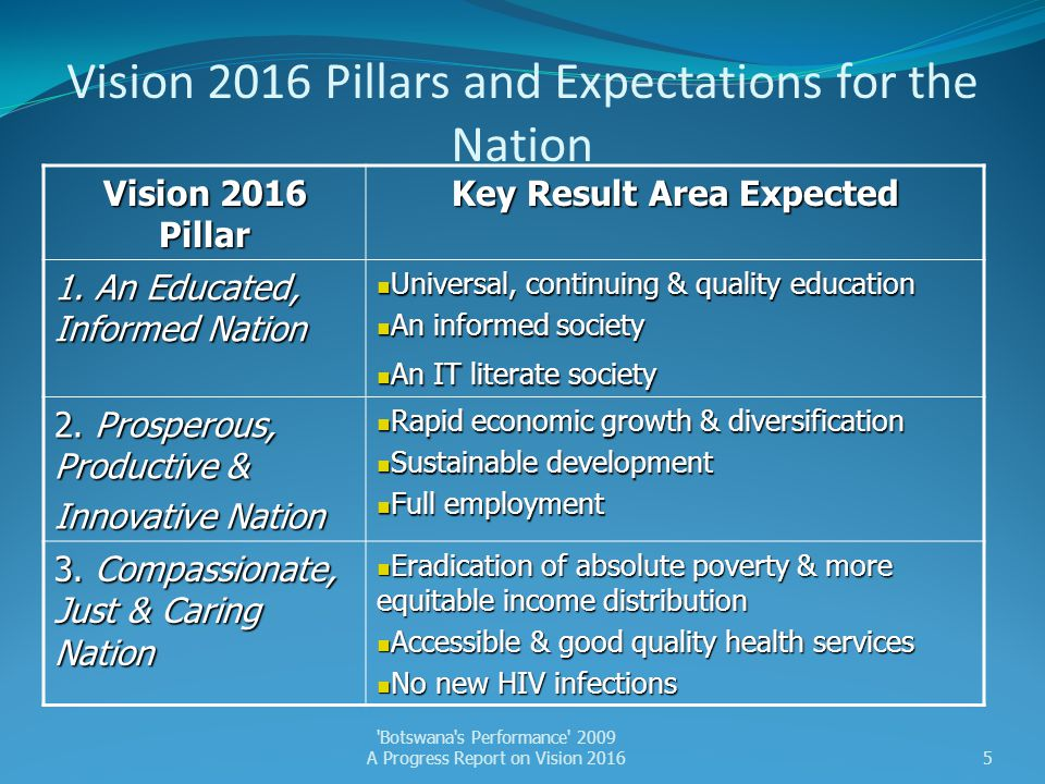 Vision 2016 Pillars and Expectations for the Nation (cont.) Vision 2016 Pillar Key Result Area Expected 4.