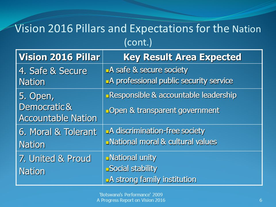 Vision Pillar 6: A Moral & Tolerant Nation Major Challenges ▼ None identified Botswana s Performance 2009 A Progress Report on Vision 201627