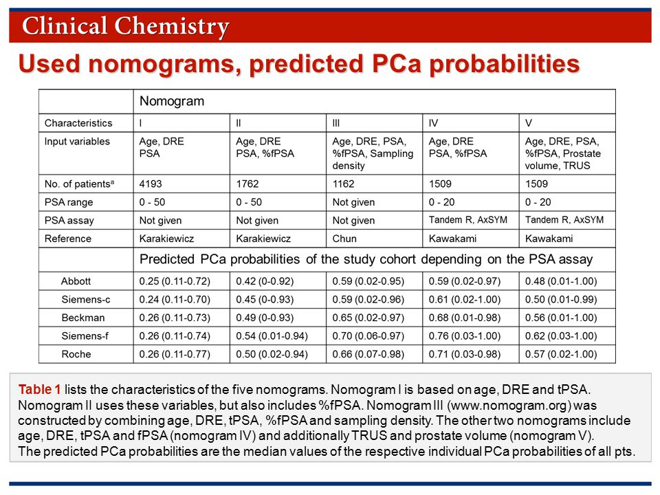 © Copyright 2009 by the American Association for Clinical Chemistry Used nomograms, predicted PCa probabilities Table 1 lists the characteristics of the five nomograms.