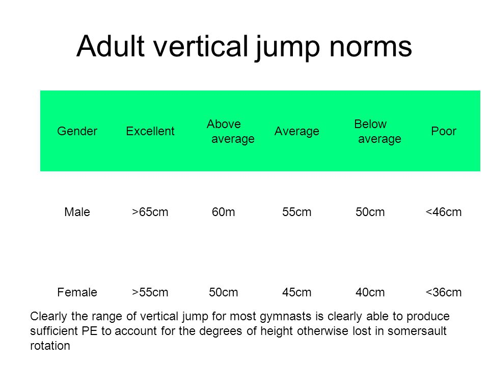 Adult vertical jump norms GenderExcellent Above average Average Below average Poor Male>65cm60m55cm50cm<46cm Female>55cm50cm45cm40cm<36cm Clearly the range of vertical jump for most gymnasts is clearly able to produce sufficient PE to account for the degrees of height otherwise lost in somersault rotation