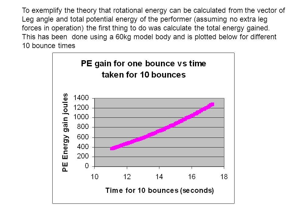 Assuming a straight shape for a 60kg body of 1.75m the amount of energy required per degree of rotation can be calculated.