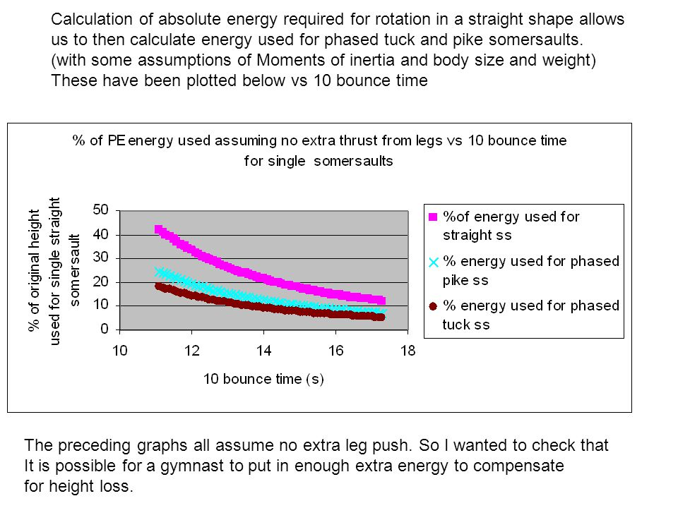 In order to do this the graph above was calculated for standing jump for a 60kg person.
