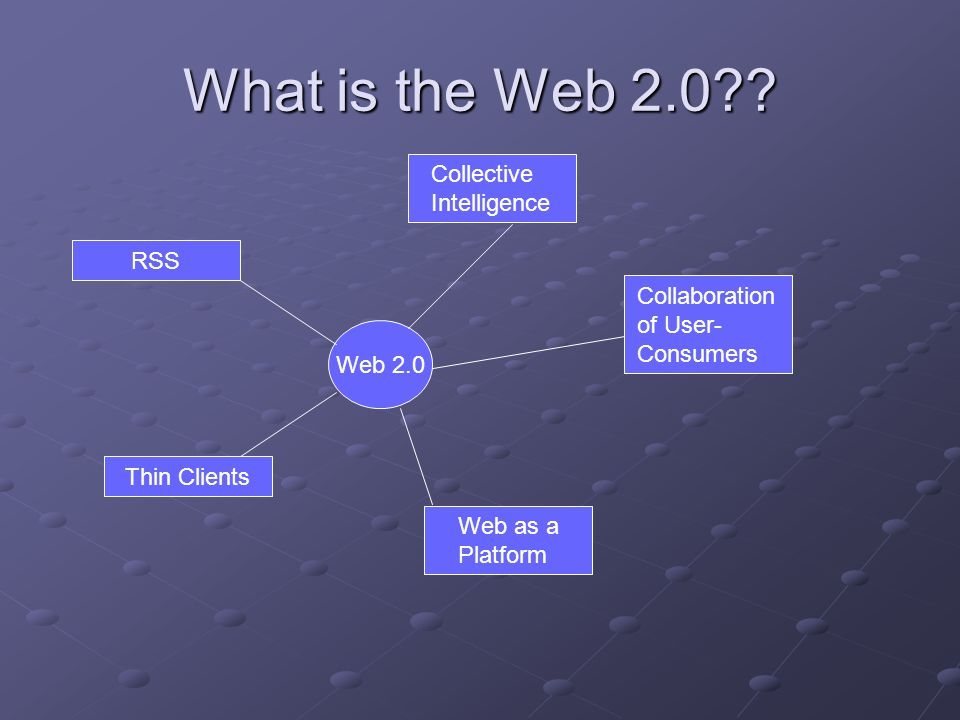 What is the Web 2.0?? RSS Thin Clients Collective Intelligence Collaboration of User- Consumers Web as a Platform Web 2.0