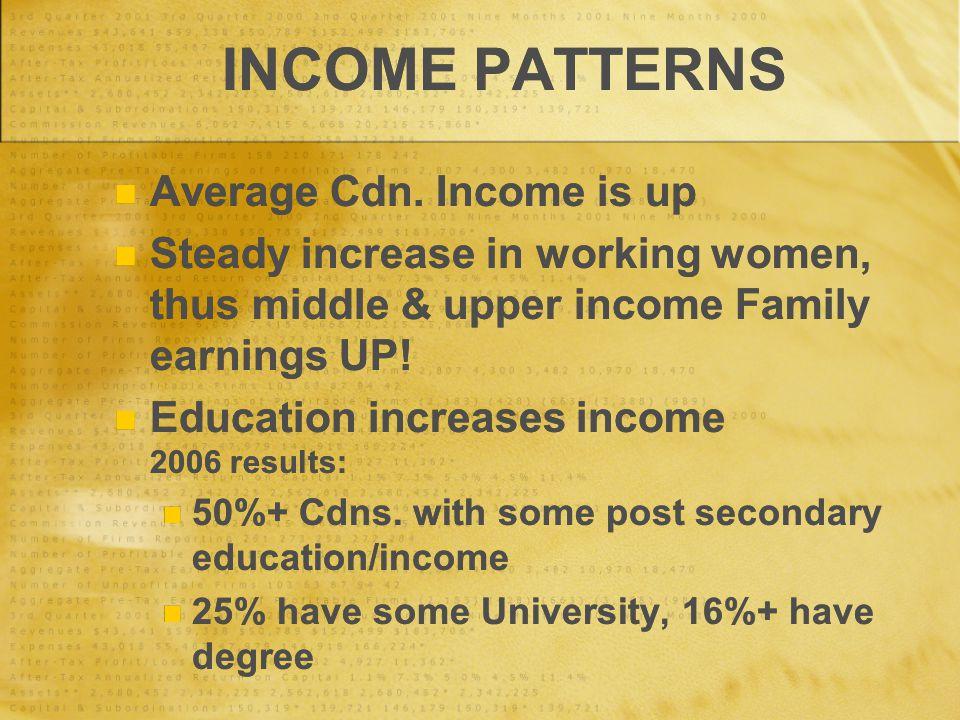 INCOME PATTERNS Average Cdn.