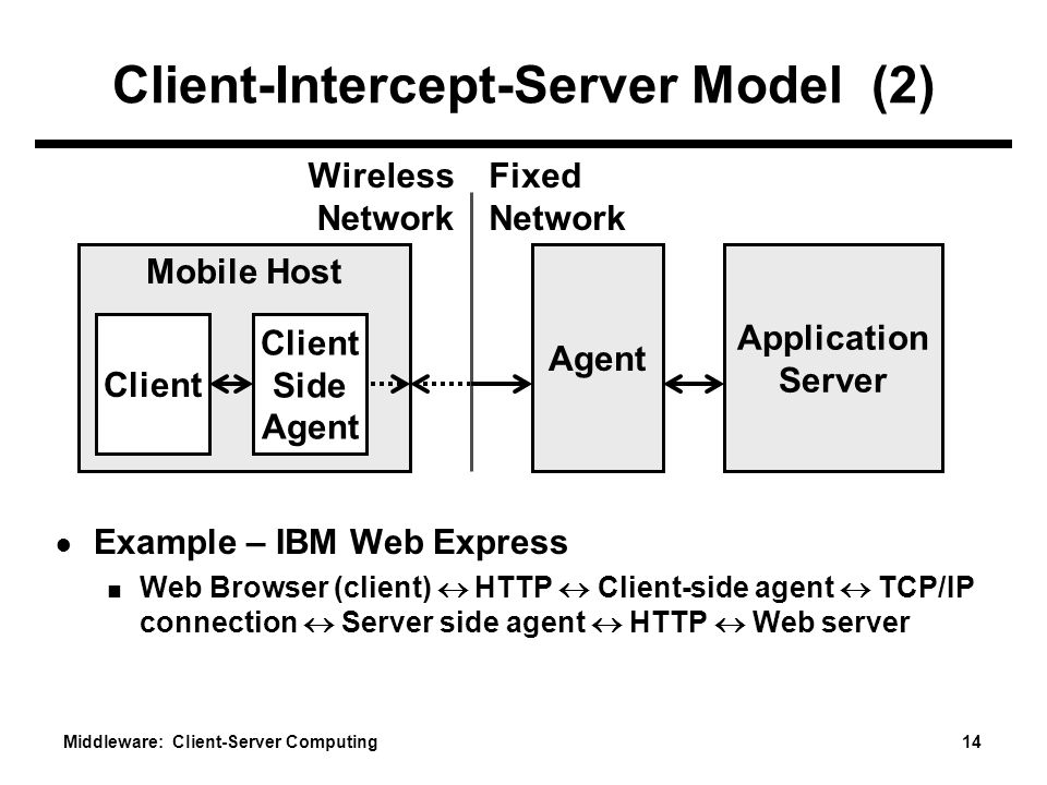 Middleware: Client-Server Computing 14 Client-Intercept-Server Model (2) ● Example – IBM Web Express ■ Web Browser (client)  HTTP  Client-side agent  TCP/IP connection  Server side agent  HTTP  Web server Mobile Host Application Server Fixed Network Wireless Network Agent Client Side Agent