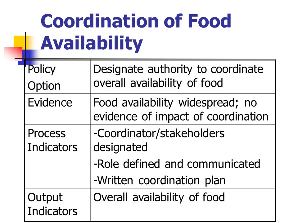 Coordination of Food Availability Policy Option Designate authority to coordinate overall availability of food EvidenceFood availability widespread; no evidence of impact of coordination Process Indicators -Coordinator/stakeholders designated -Role defined and communicated -Written coordination plan Output Indicators Overall availability of food