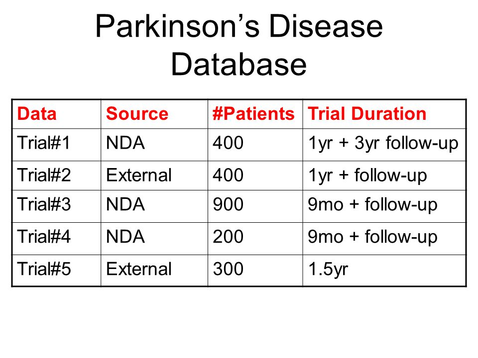 Parkinson's Disease Database DataSource#PatientsTrial Duration Trial#1NDA4001yr + 3yr follow-up Trial#2External4001yr + follow-up Trial#3NDA9009mo + follow-up Trial#4NDA2009mo + follow-up Trial#5External3001.5yr