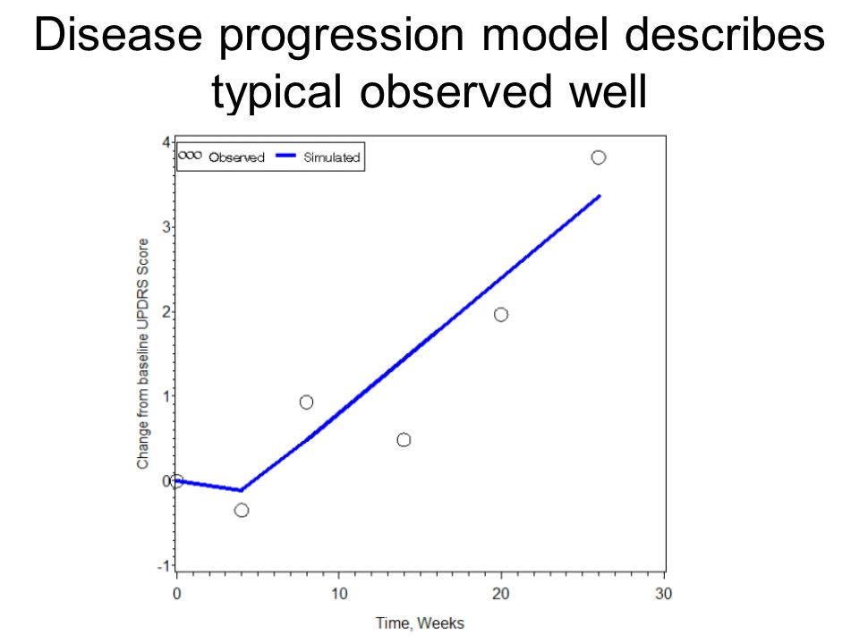 Disease progression model describes typical observed well