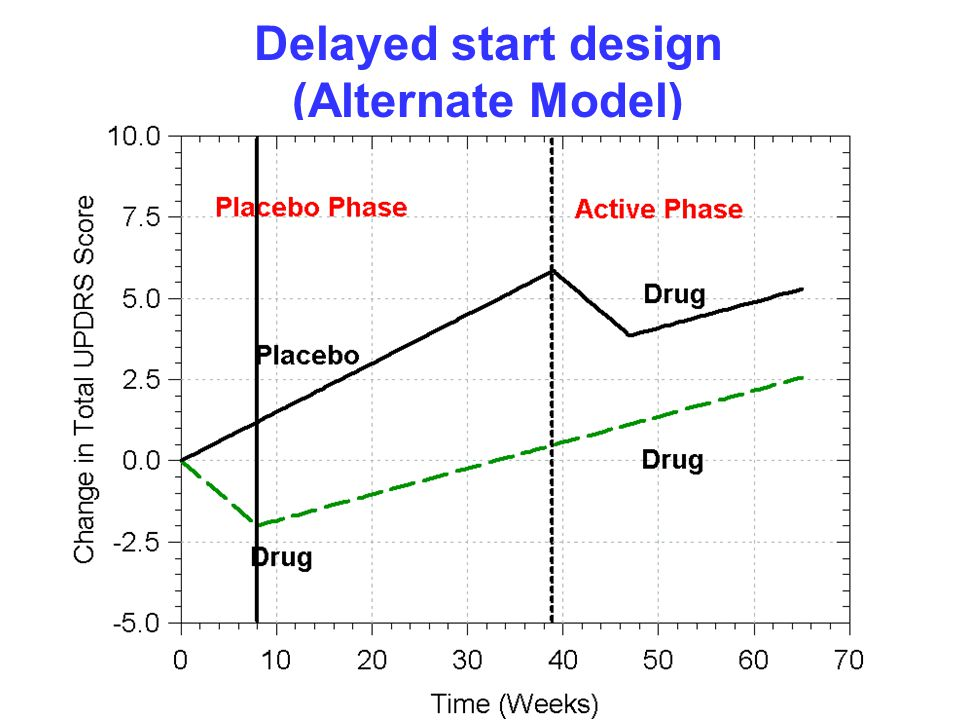 Delayed start design (Alternate Model)
