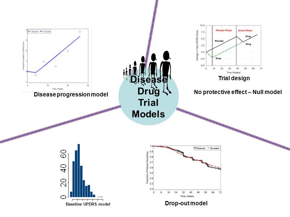 Disease Drug Trial Models Baseline UPDRS model Drop-out model Trial design Disease progression model No protective effect – Null model