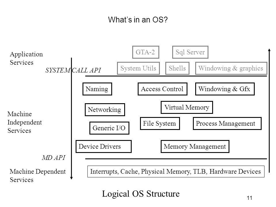 11 What's in an OS? Machine Dependent Services Interrupts, Cache, Physical Memory, TLB, Hardware Devices Generic I/O File System Memory Management Pro