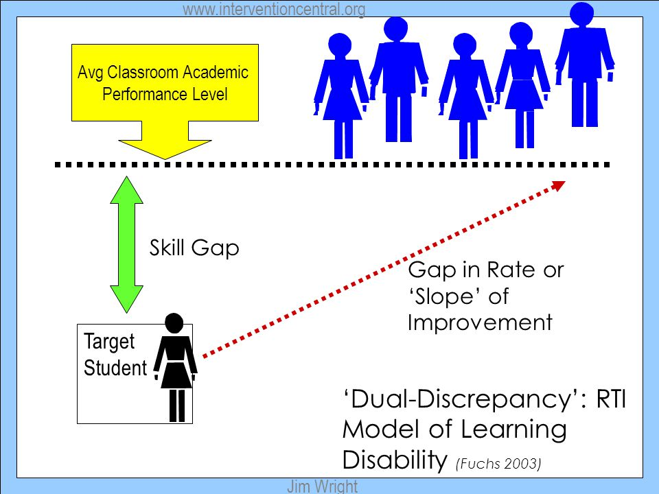 www.interventioncentral.org Jim Wright Target Student Skill Gap Avg Classroom Academic Performance Level 'Dual-Discrepancy': RTI Model of Learning Disability (Fuchs 2003) Gap in Rate or 'Slope' of Improvement